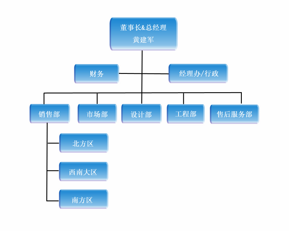 公司框架2