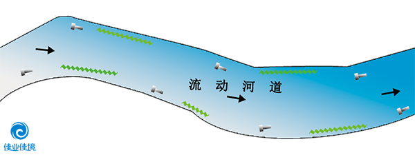 HDP工艺(针对流动河流)