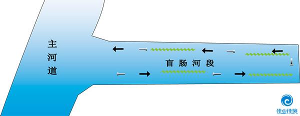 HDP工艺(针对非流动河道)